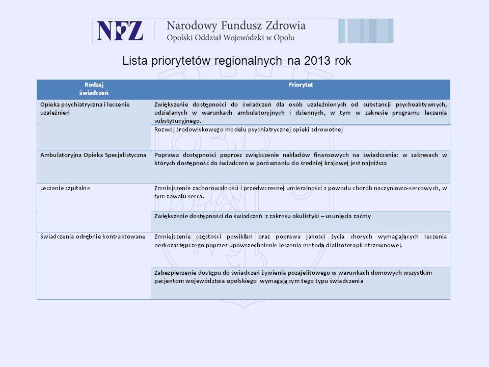 Lista priorytetów regionalnych na 2013 rok
