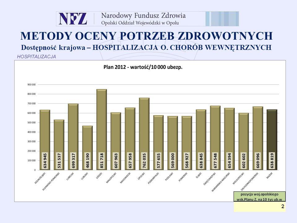 METODY OCENY POTRZEB ZDROWOTNYCH Dostępność krajowa – HOSPITALIZACJA W O.