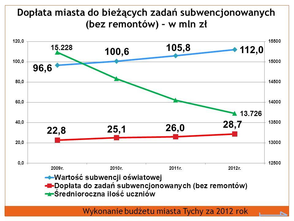 Dopłata miasta do bieżących zadań subwencjonowanych (bez remontów) – w mln zł Wykonanie budżetu miasta Tychy za 2012 rok