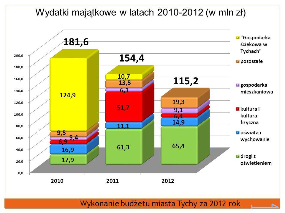 Wydatki majątkowe w latach 2010-2012 (w mln zł) Wykonanie budżetu miasta Tychy za 2012 rok