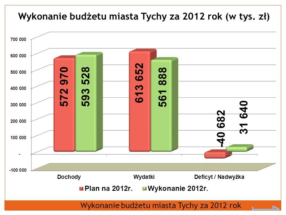 Wykonanie budżetu miasta Tychy za 2012 rok (w tys. zł) Wykonanie budżetu miasta Tychy za 2012 rok