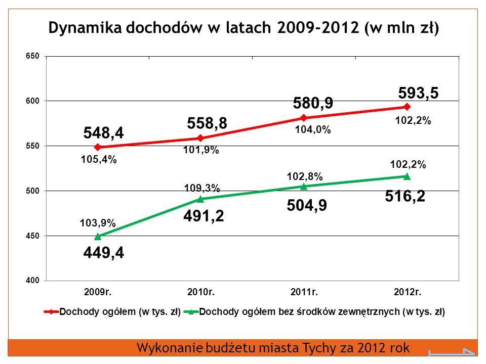 Dynamika dochodów w latach 2009-2012 (w mln zł) Wykonanie budżetu miasta Tychy za 2012 rok