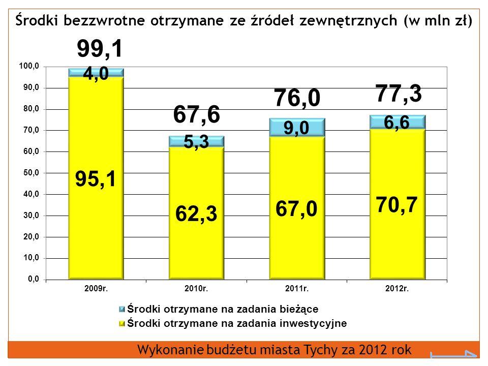 Środki bezzwrotne otrzymane ze źródeł zewnętrznych (w mln zł) Wykonanie budżetu miasta Tychy za 2012 rok