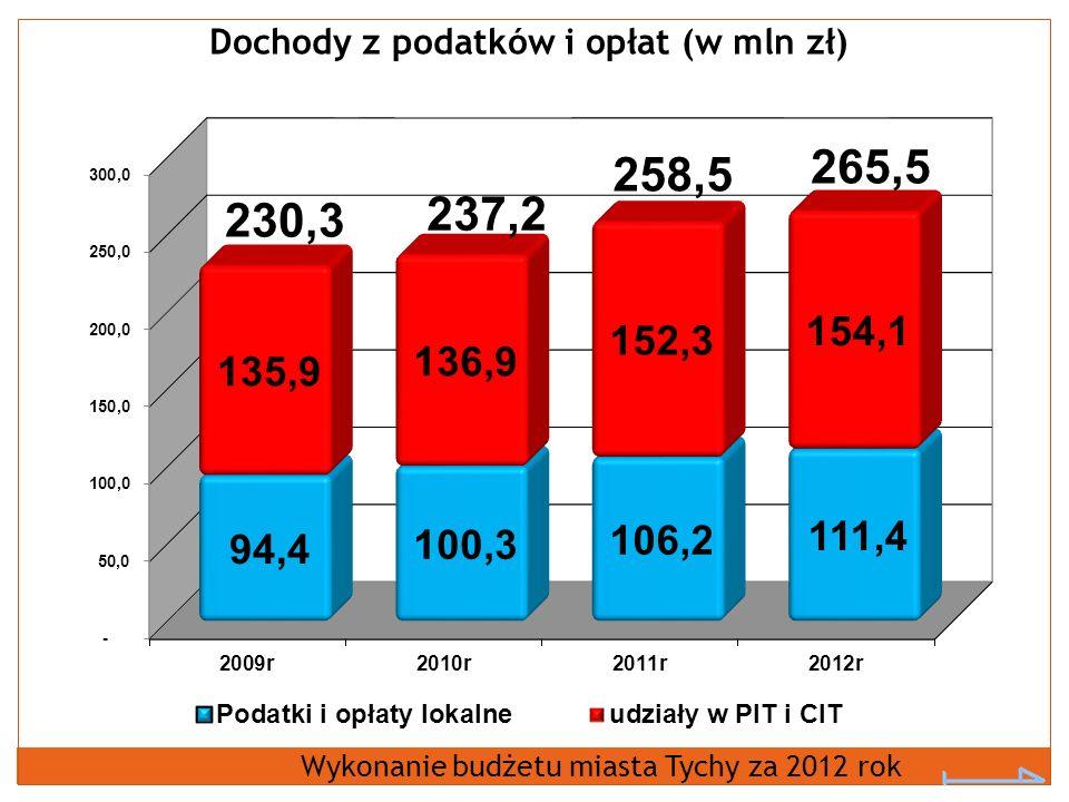Dochody z podatków i opłat (w mln zł) Wykonanie budżetu miasta Tychy za 2012 rok
