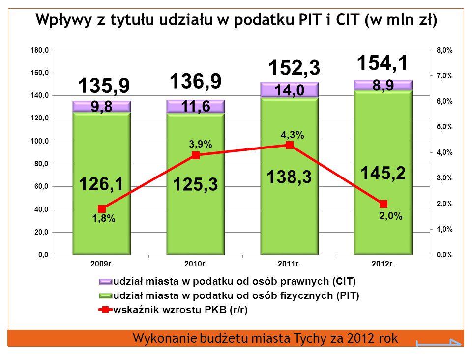 Wpływy z tytułu udziału w podatku PIT i CIT (w mln zł) Wykonanie budżetu miasta Tychy za 2012 rok