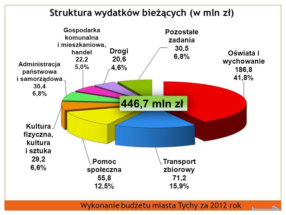Struktura wydatków bieżących (w mln zł) Wykonanie budżetu miasta Tychy za 2012 rok