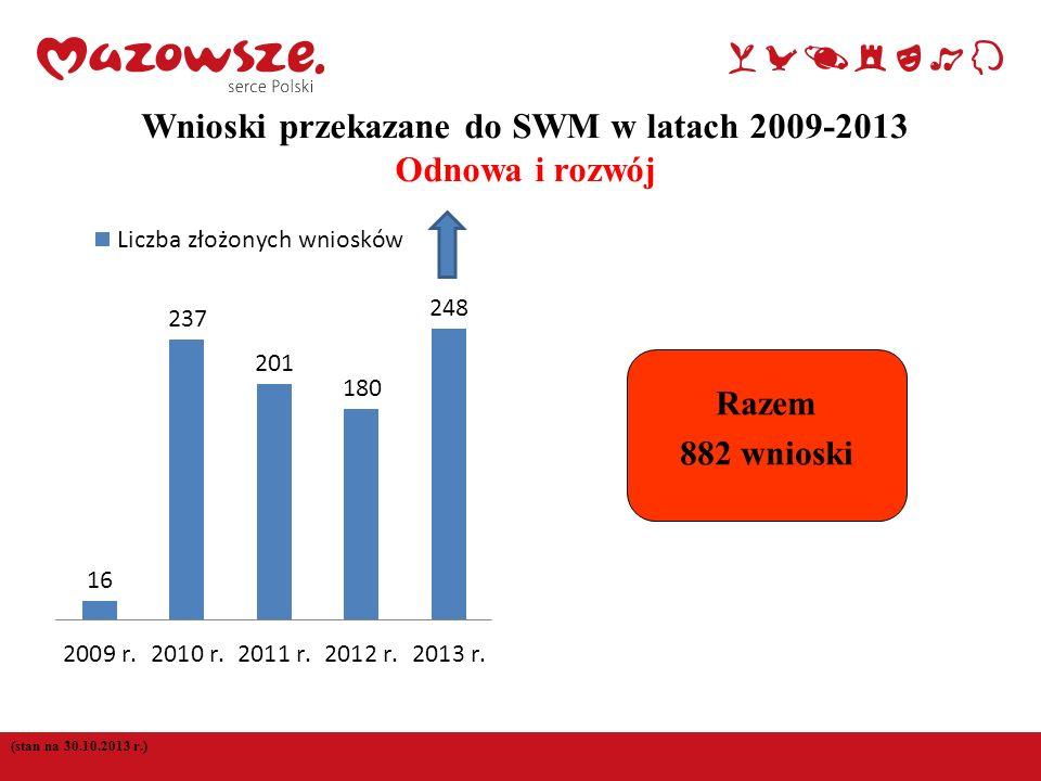 (stan na 30.10.2013 r.) Wnioski przekazane do SWM w latach 2009-2013 Odnowa i rozwój Razem 882 wnioski