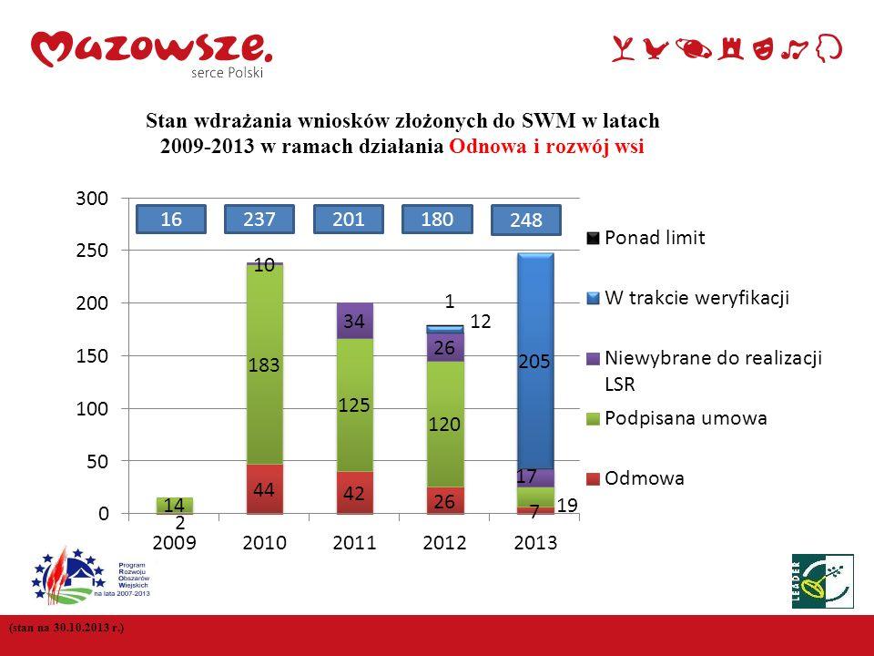 11 (stan na 30.10.2013 r.) Stan wdrażania wniosków złożonych do SWM w latach 2009-2013 w ramach działania Odnowa i rozwój wsi 16237201180