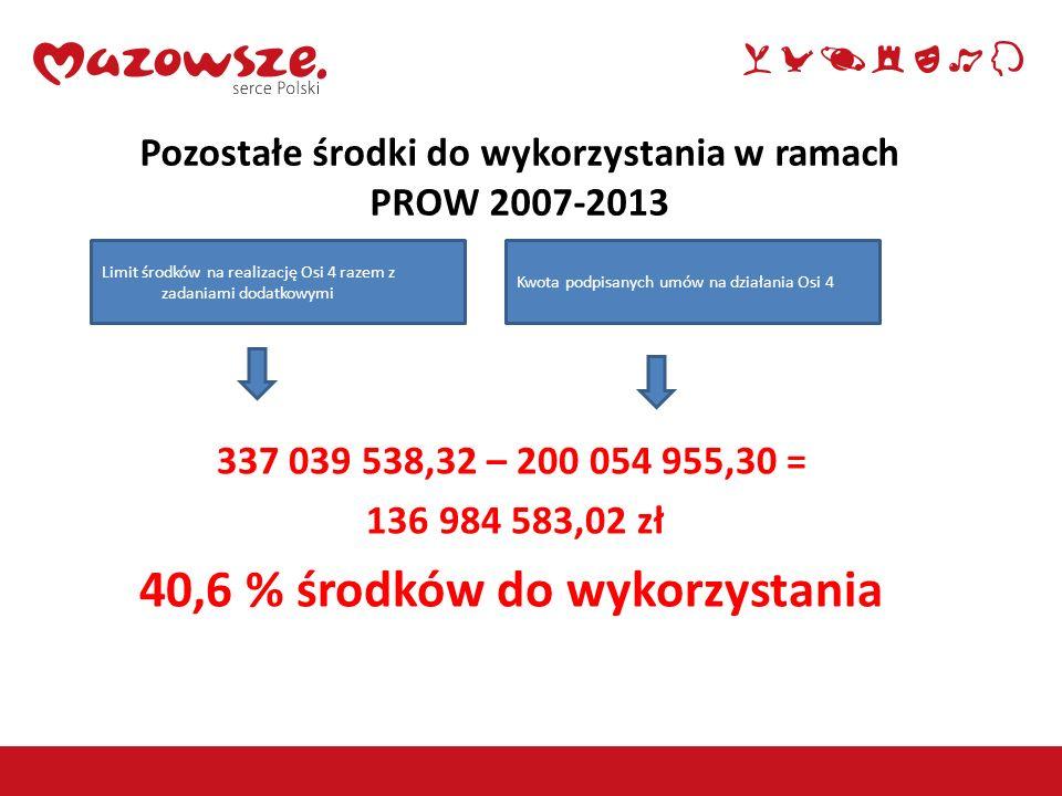 13 Pozostałe środki do wykorzystania w ramach PROW 2007-2013 337 039 538,32 – 200 054 955,30 = 136 984 583,02 zł 40,6 % środków do wykorzystania Limit