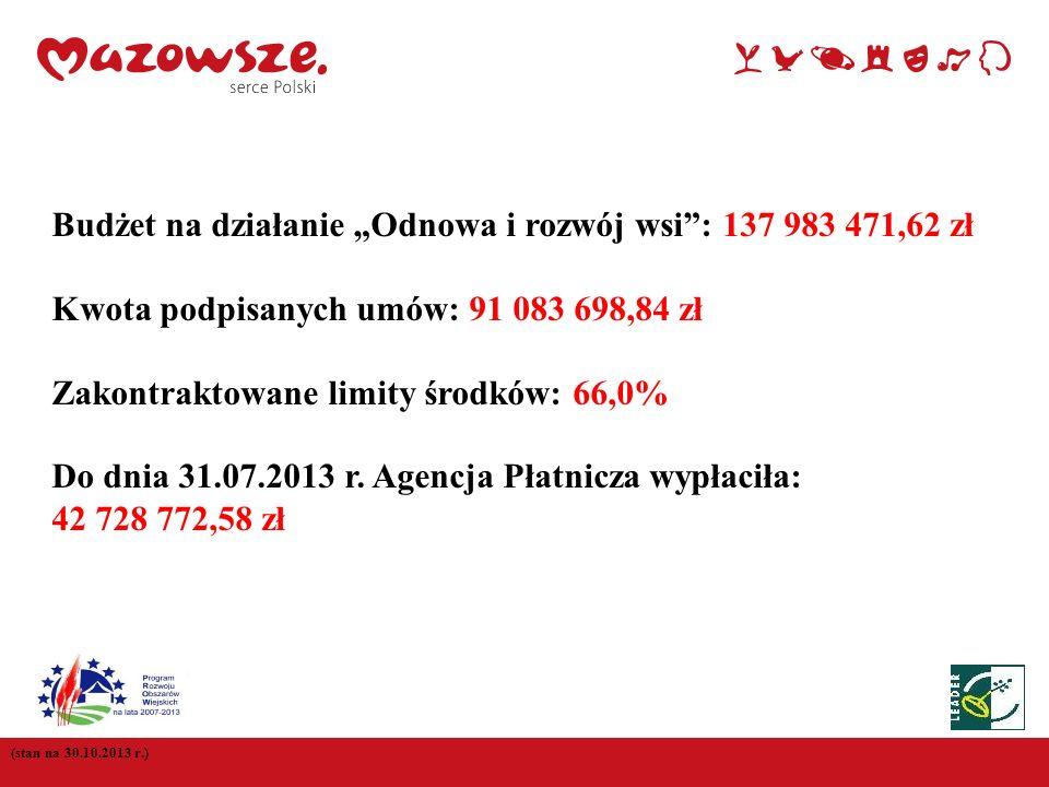 (stan na 30.10.2013 r.) Budżet na działanie Odnowa i rozwój wsi: 137 983 471,62 zł Kwota podpisanych umów: 91 083 698,84 zł Zakontraktowane limity śro