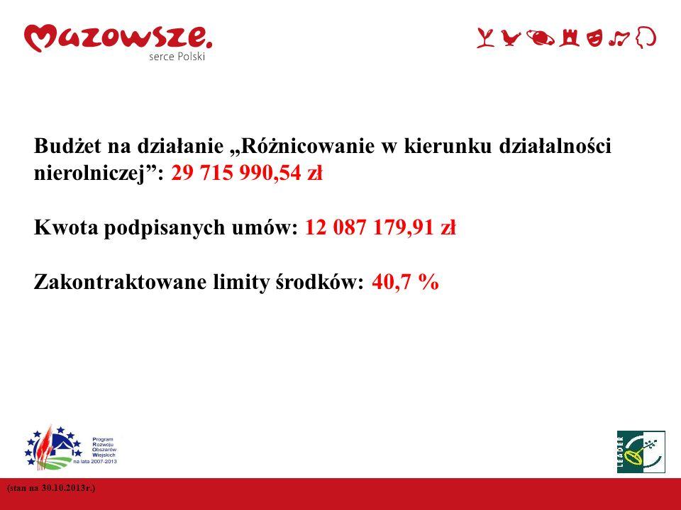 (stan na 30.10.2013r.) Budżet na działanie Różnicowanie w kierunku działalności nierolniczej: 29 715 990,54 zł Kwota podpisanych umów: 12 087 179,91 z