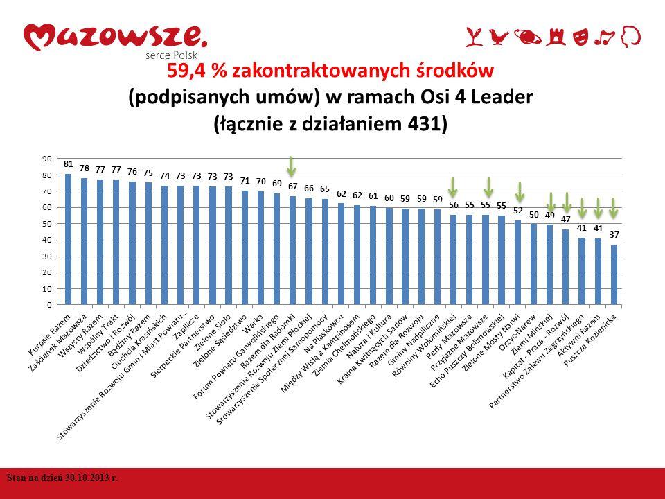 Stan na dzień 30.10.2013 r. 59,4 % zakontraktowanych środków (podpisanych umów) w ramach Osi 4 Leader (łącznie z działaniem 431)