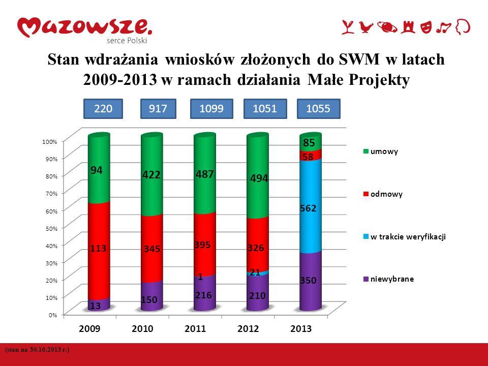 5 (stan na 30.10.2013 r.) Stan wdrażania wniosków złożonych do SWM w latach 2009-2013 w ramach działania Małe Projekty 220917109910511055