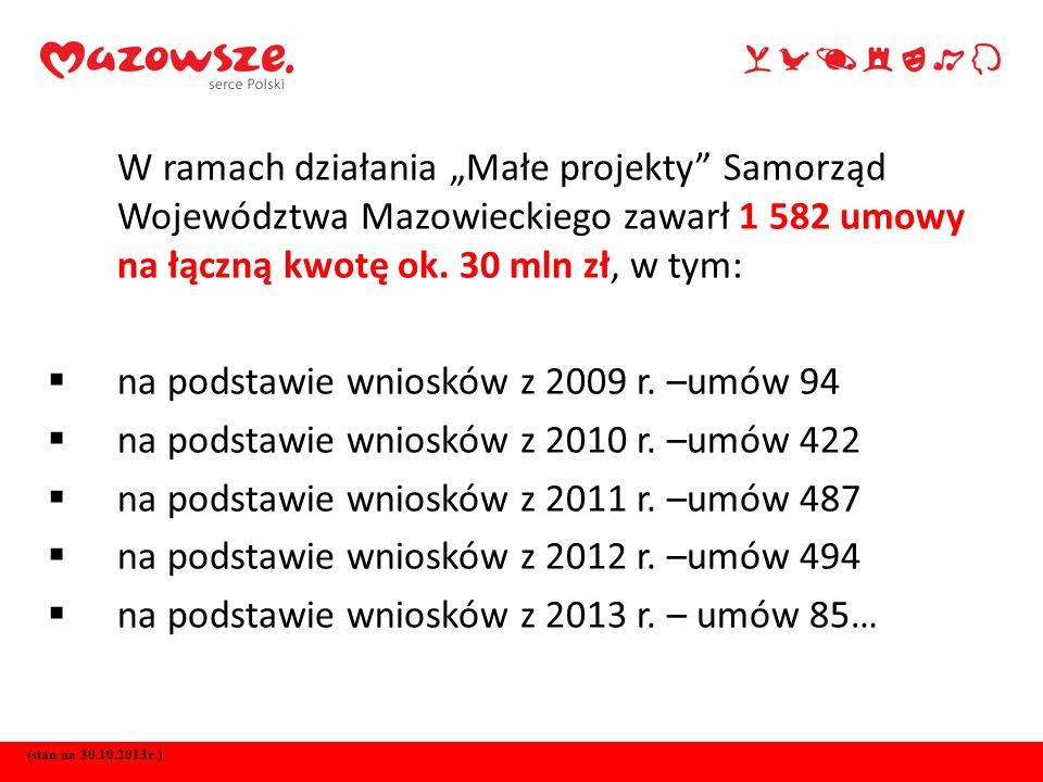 W ramach działania Małe projekty Samorząd Województwa Mazowieckiego zawarł 1 582 umowy na łączną kwotę ok. 30 mln zł, w tym: na podstawie wniosków z 2