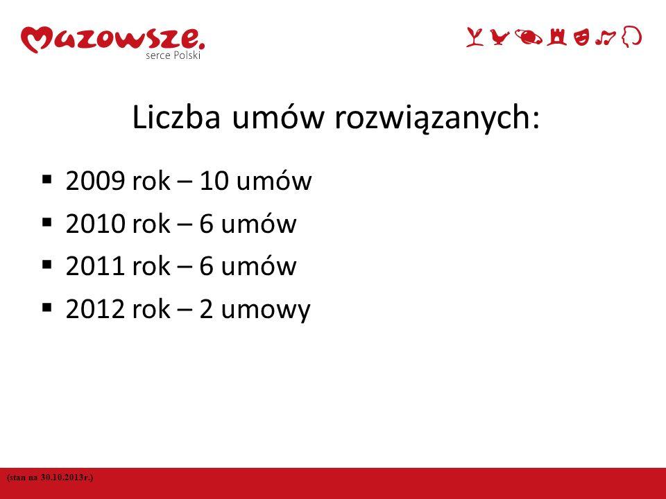 7 Liczba umów rozwiązanych: 2009 rok – 10 umów 2010 rok – 6 umów 2011 rok – 6 umów 2012 rok – 2 umowy (stan na 30.10.2013r.)