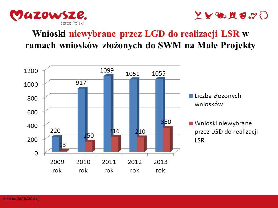 8 Wnioski niewybrane przez LGD do realizacji LSR w ramach wniosków złożonych do SWM na Małe Projekty