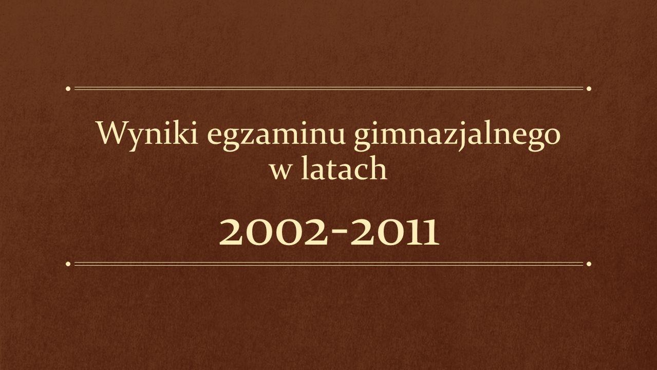 Wyniki egzaminu gimnazjalnego w latach 2002-2011