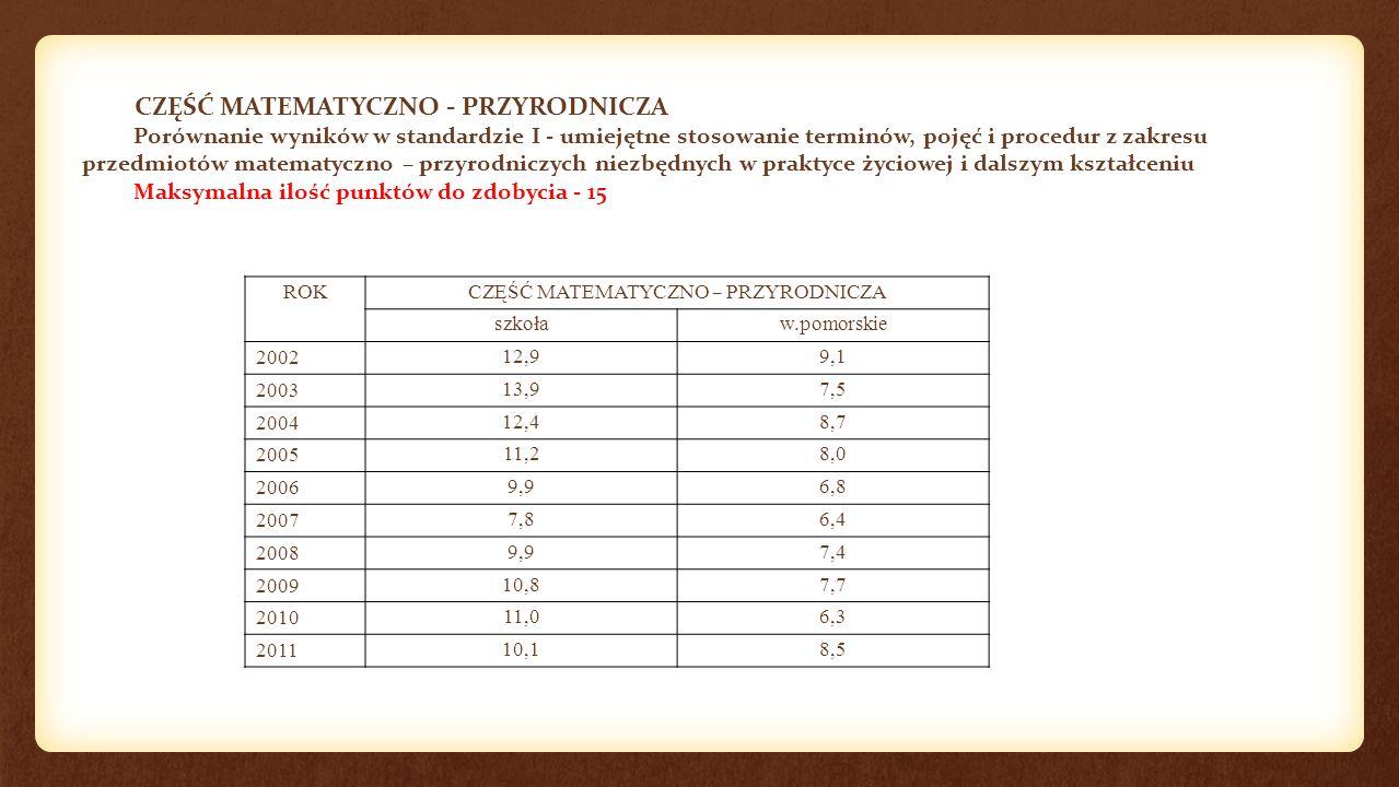 CZĘŚĆ MATEMATYCZNO - PRZYRODNICZA Porównanie wyników w standardzie I - umiejętne stosowanie terminów, pojęć i procedur z zakresu przedmiotów matematyczno – przyrodniczych niezbędnych w praktyce życiowej i dalszym kształceniu Maksymalna ilość punktów do zdobycia - 15 ROK CZĘŚĆ MATEMATYCZNO – PRZYRODNICZA szkoław.pomorskie 200212,99,1 200313,97,5 200412,48,7 200511,28,0 20069,96,8 20077,86,4 20089,97,4 200910,87,7 201011,06,3 201110,18,5