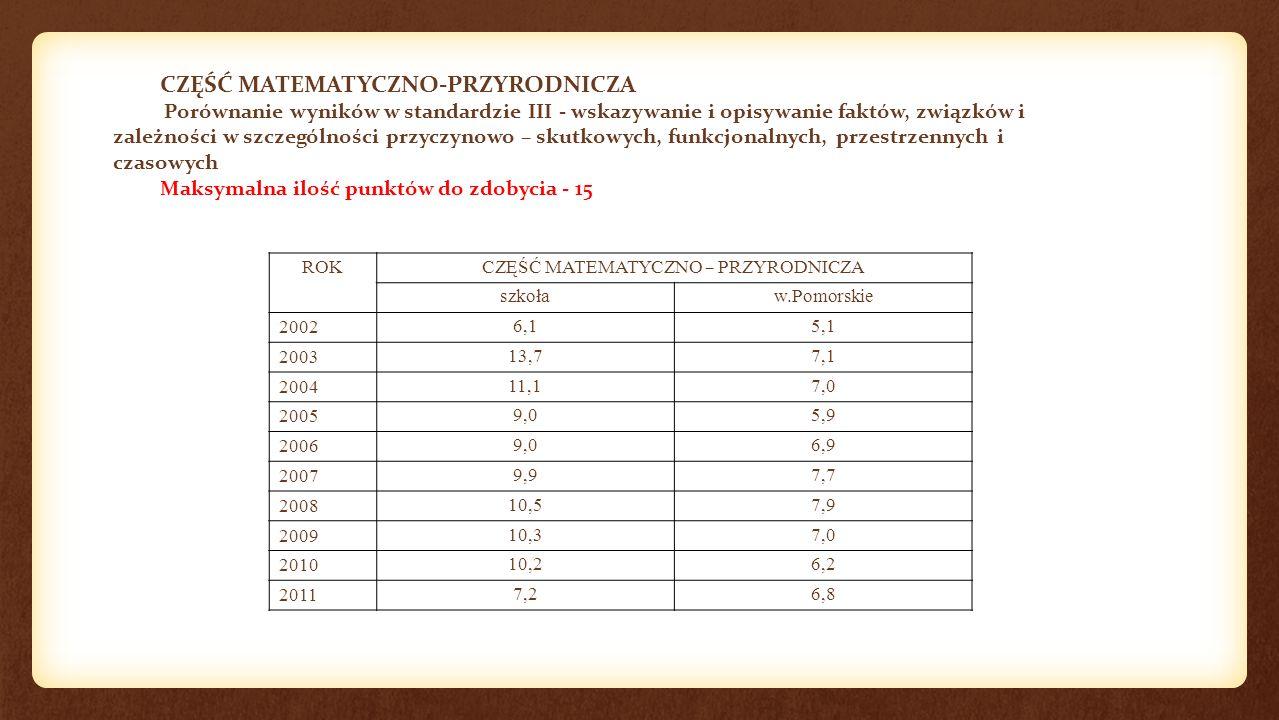 CZĘŚĆ MATEMATYCZNO-PRZYRODNICZA Porównanie wyników w standardzie III - wskazywanie i opisywanie faktów, związków i zależności w szczególności przyczynowo – skutkowych, funkcjonalnych, przestrzennych i czasowych Maksymalna ilość punktów do zdobycia - 15 ROK CZĘŚĆ MATEMATYCZNO – PRZYRODNICZA szkoław.Pomorskie 20026,15,1 200313,77,1 200411,17,0 20059,05,9 20069,06,9 20079,97,7 200810,57,9 200910,37,0 201010,26,2 20117,26,8