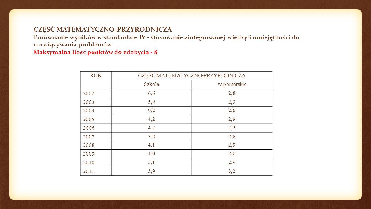 CZĘŚĆ MATEMATYCZNO-PRZYRODNICZA Porównanie wyników w standardzie IV - stosowanie zintegrowanej wiedzy i umiejętności do rozwiązywania problemów Maksymalna ilość punktów do zdobycia - 8 ROKCZĘŚĆ MATEMATYCZNO-PRZYRODNICZA Szkoław.pomorskie 20026,62,8 20035,92,3 20049,22,6 20054,22,9 20064,22,5 20073,82,8 20084,12,9 20094,02,8 20105,12,9 20113,93,2