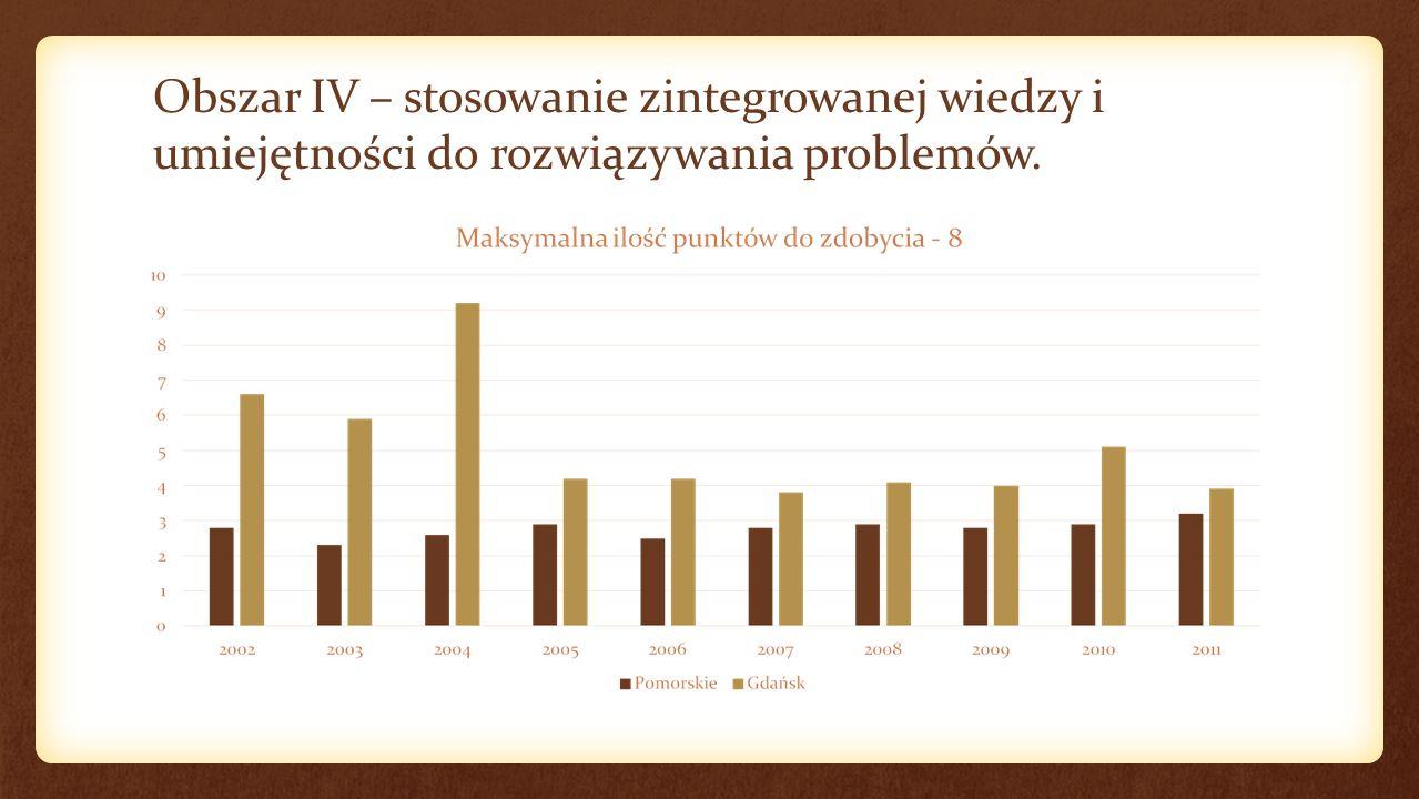 Obszar IV – stosowanie zintegrowanej wiedzy i umiejętności do rozwiązywania problemów.
