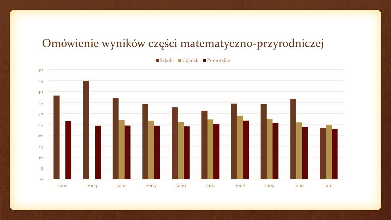 Omówienie wyników części matematyczno-przyrodniczej