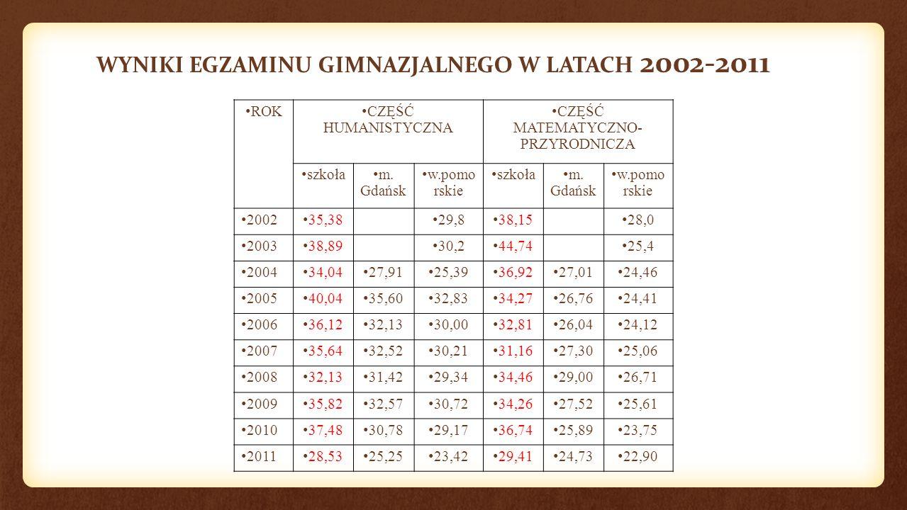 WYNIKI EGZAMINU GIMNAZJALNEGO W LATACH 2002-2011 ROK CZĘŚĆ HUMANISTYCZNA CZĘŚĆ MATEMATYCZNO- PRZYRODNICZA szkoła m. Gdańsk w.pomo rskie szkoła m. Gdań