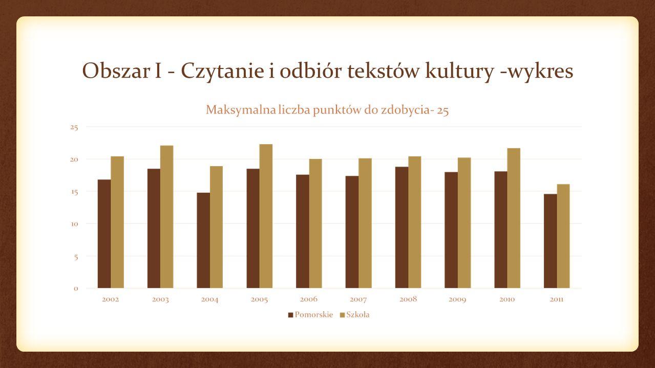 Obszar I - Czytanie i odbiór tekstów kultury -wykres
