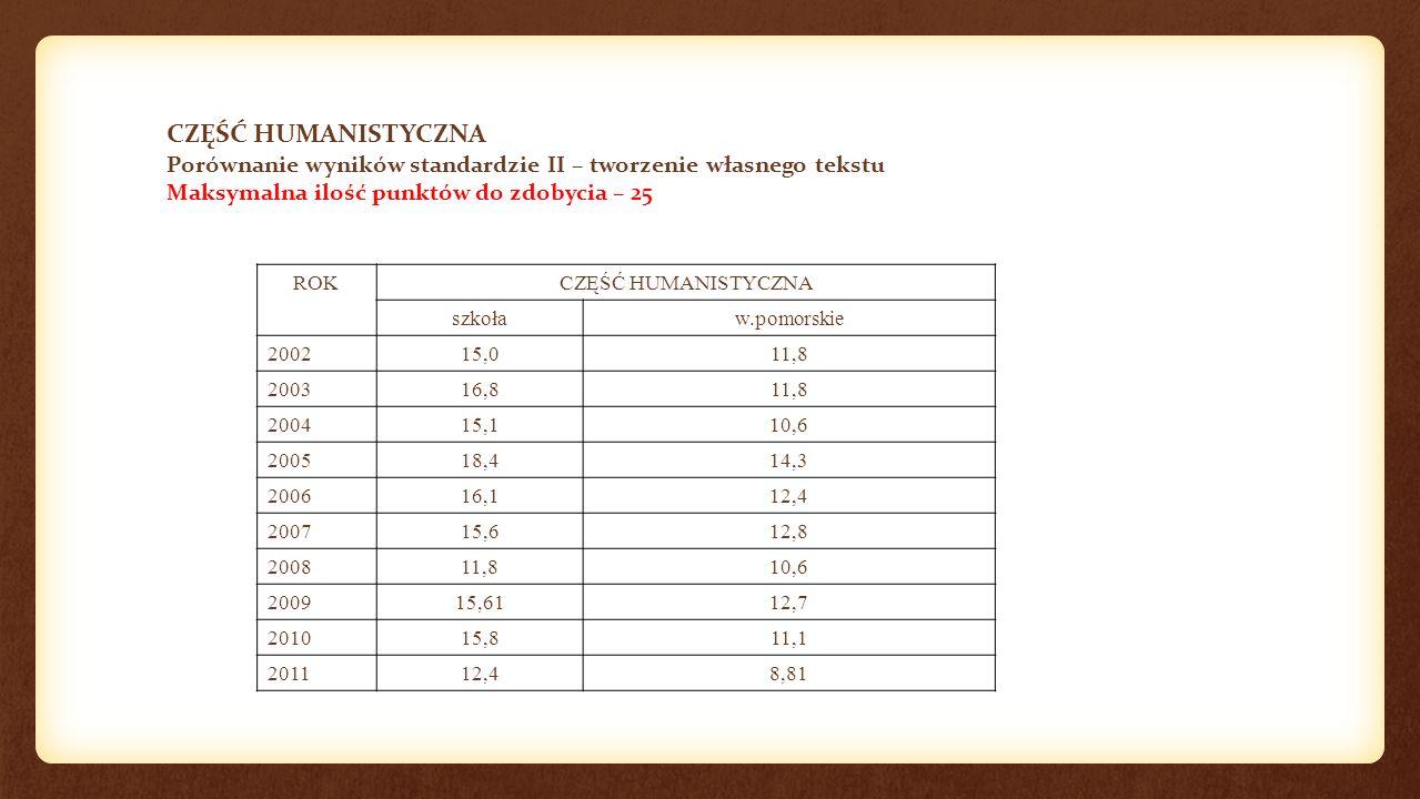 CZĘŚĆ HUMANISTYCZNA Porównanie wyników standardzie II – tworzenie własnego tekstu Maksymalna ilość punktów do zdobycia – 25 ROKCZĘŚĆ HUMANISTYCZNA szk