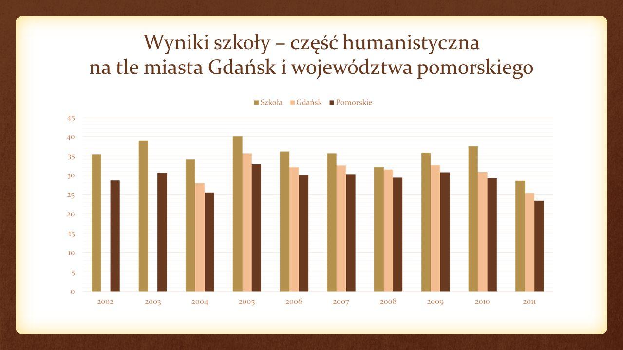 Wyniki szkoły – część humanistyczna na tle miasta Gdańsk i województwa pomorskiego
