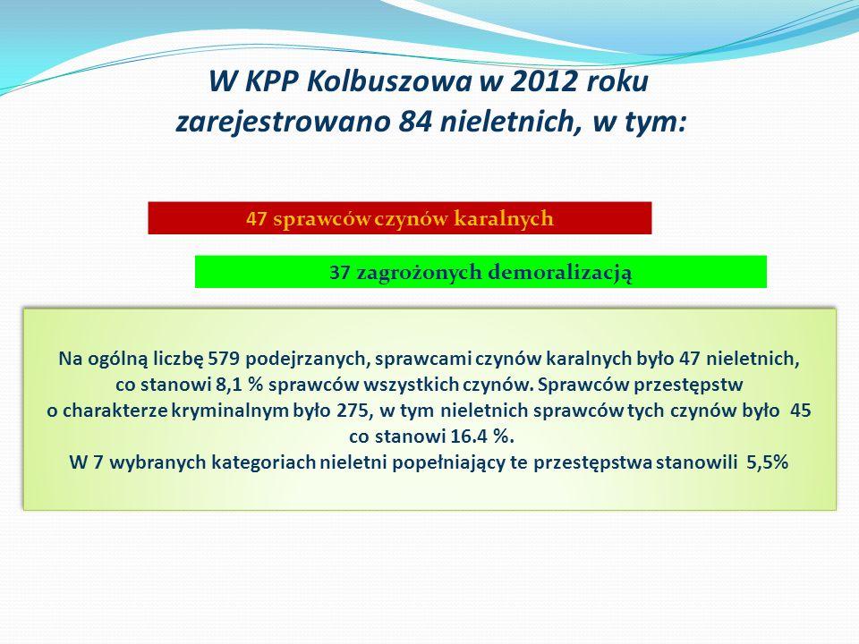 W KPP Kolbuszowa w 2012 roku zarejestrowano 84 nieletnich, w tym: 47 sprawców czynów karalnych 37 zagrożonych demoralizacją Na ogólną liczbę 579 podej