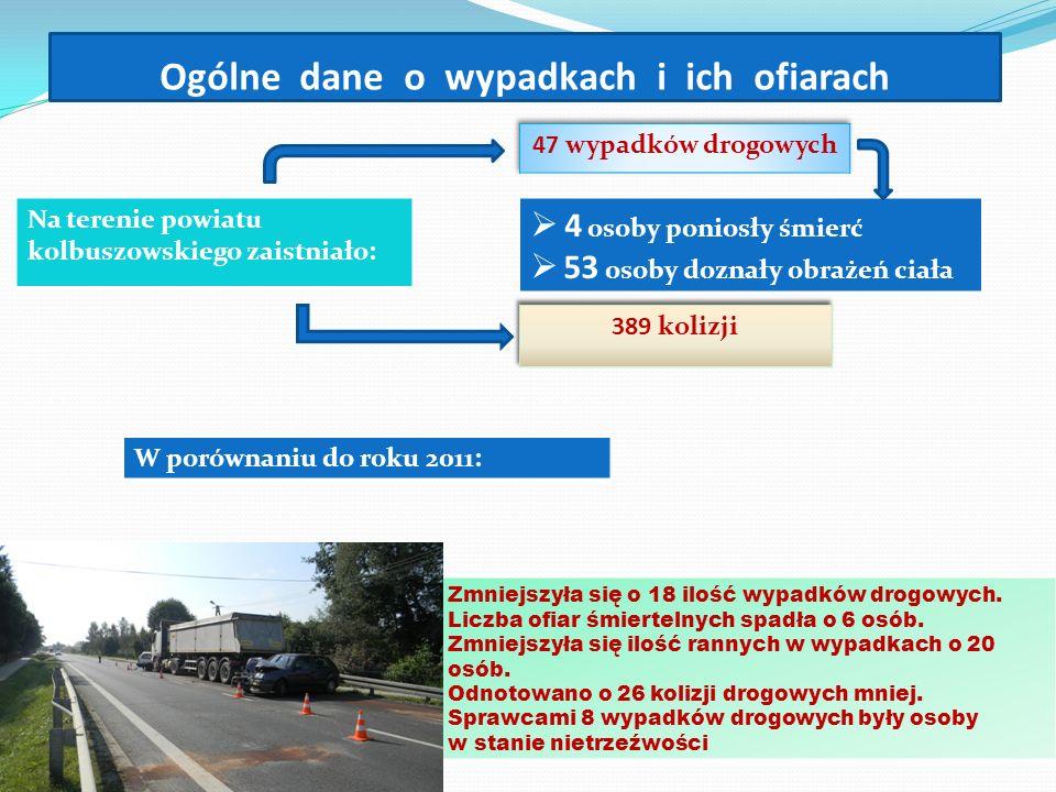 Ogólne dane o wypadkach i ich ofiarach Na terenie powiatu kolbuszowskiego zaistniało: 4 osoby poniosły śmierć 53 osoby doznały obrażeń ciała W porówna