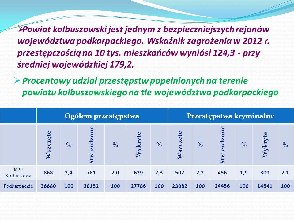 Powiat kolbuszowski jest jednym z bezpieczniejszych rejonów województwa podkarpackiego. Wskaźnik zagrożenia w 2012 r. przestępczością na 10 tys. miesz