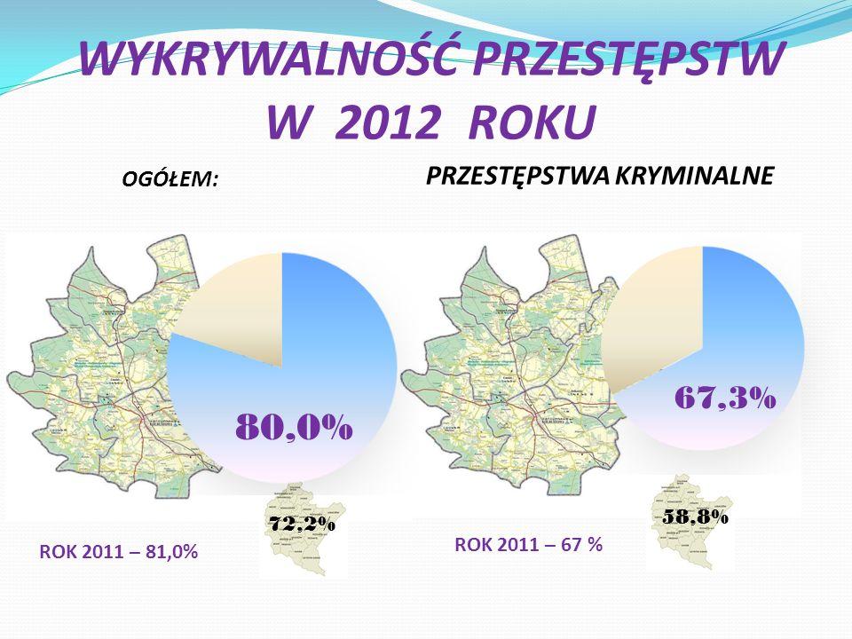WYKRYWALNOŚĆ PRZESTĘPSTW W 2012 ROKU OGÓŁEM: PRZESTĘPSTWA KRYMINALNE 72,2% 58,8% ROK 2011 – 81,0% ROK 2011 – 67 %