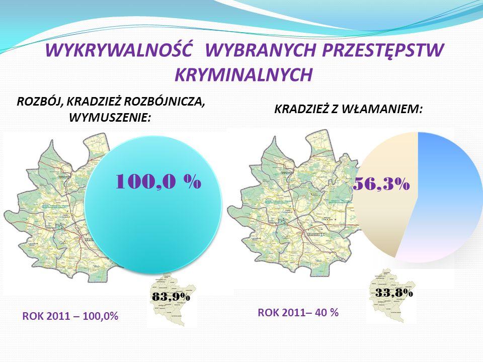 WYKRYWALNOŚĆ WYBRANYCH PRZESTĘPSTW KRYMINALNYCH ROZBÓJ, KRADZIEŻ ROZBÓJNICZA, WYMUSZENIE: KRADZIEŻ Z WŁAMANIEM: 83,9% 33,8% ROK 2011 – 100,0% ROK 2011– 40 %