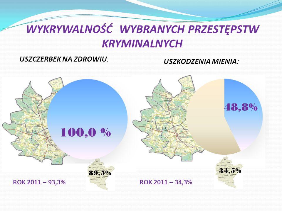 Ilość wypadków w poszczególnych gminach 7 2 7 3 9 19 Droga K 9 Droga W 875 Droga W 987 Droga W 872 16820