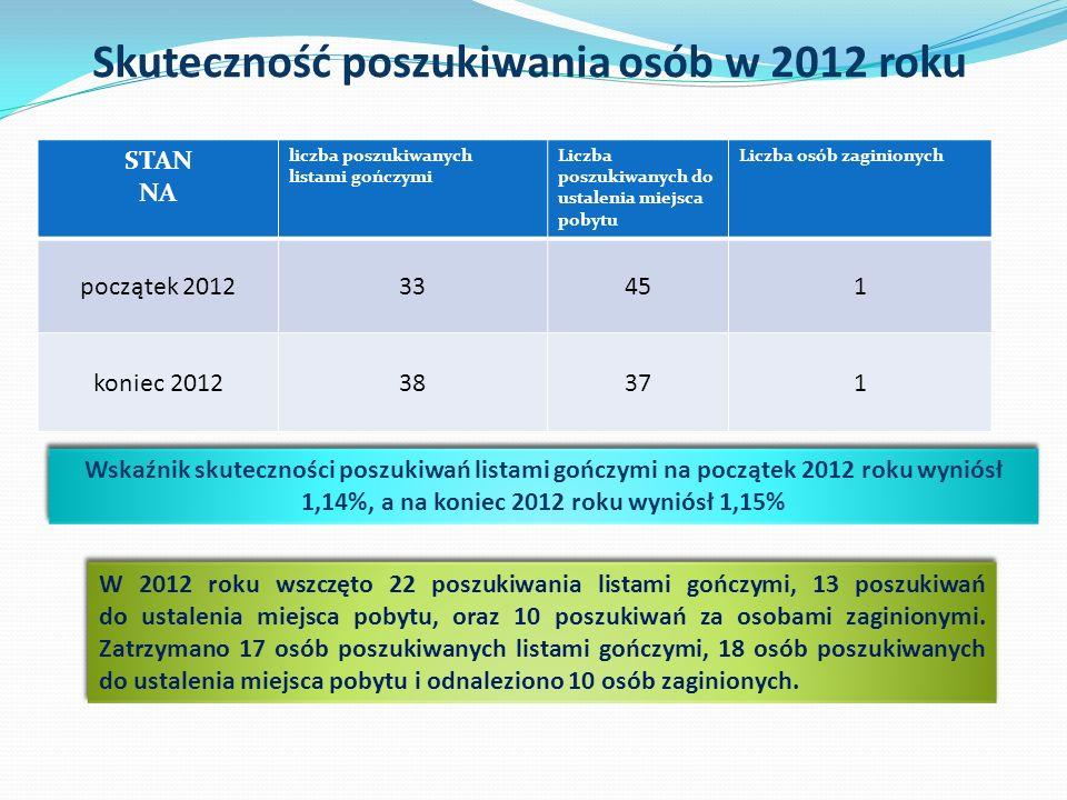 Skuteczność poszukiwania osób w 2012 roku STAN NA liczba poszukiwanych listami gończymi Liczba poszukiwanych do ustalenia miejsca pobytu Liczba osób zaginionych początek 201233451 koniec 201238371 Wskaźnik skuteczności poszukiwań listami gończymi na początek 2012 roku wyniósł 1,14%, a na koniec 2012 roku wyniósł 1,15% W 2012 roku wszczęto 22 poszukiwania listami gończymi, 13 poszukiwań do ustalenia miejsca pobytu, oraz 10 poszukiwań za osobami zaginionymi.