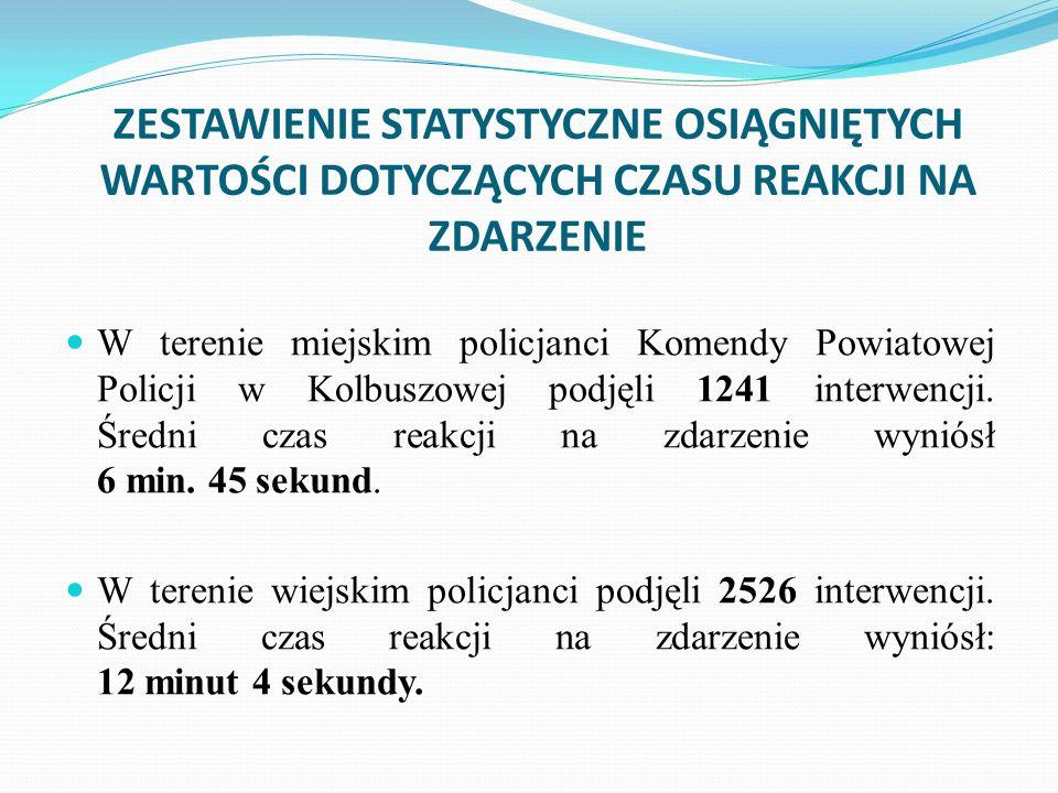 ZESTAWIENIE STATYSTYCZNE OSIĄGNIĘTYCH WARTOŚCI DOTYCZĄCYCH CZASU REAKCJI NA ZDARZENIE W terenie miejskim policjanci Komendy Powiatowej Policji w Kolbuszowej podjęli 1241 interwencji.