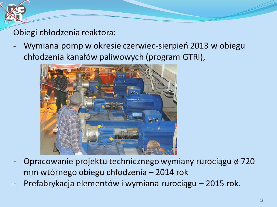 11 Obiegi chłodzenia reaktora: -Wymiana pomp w okresie czerwiec-sierpień 2013 w obiegu chłodzenia kanałów paliwowych (program GTRI), -Opracowanie projektu technicznego wymiany rurociągu ø 720 mm wtórnego obiegu chłodzenia – 2014 rok -Prefabrykacja elementów i wymiana rurociągu – 2015 rok.