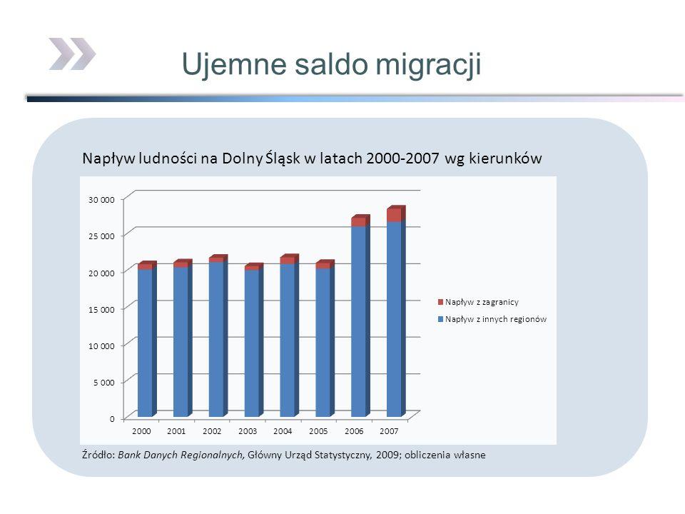 Ujemne saldo migracji Napływ ludności na Dolny Śląsk w latach 2000-2007 wg kierunków Źródło: Bank Danych Regionalnych, Główny Urząd Statystyczny, 2009
