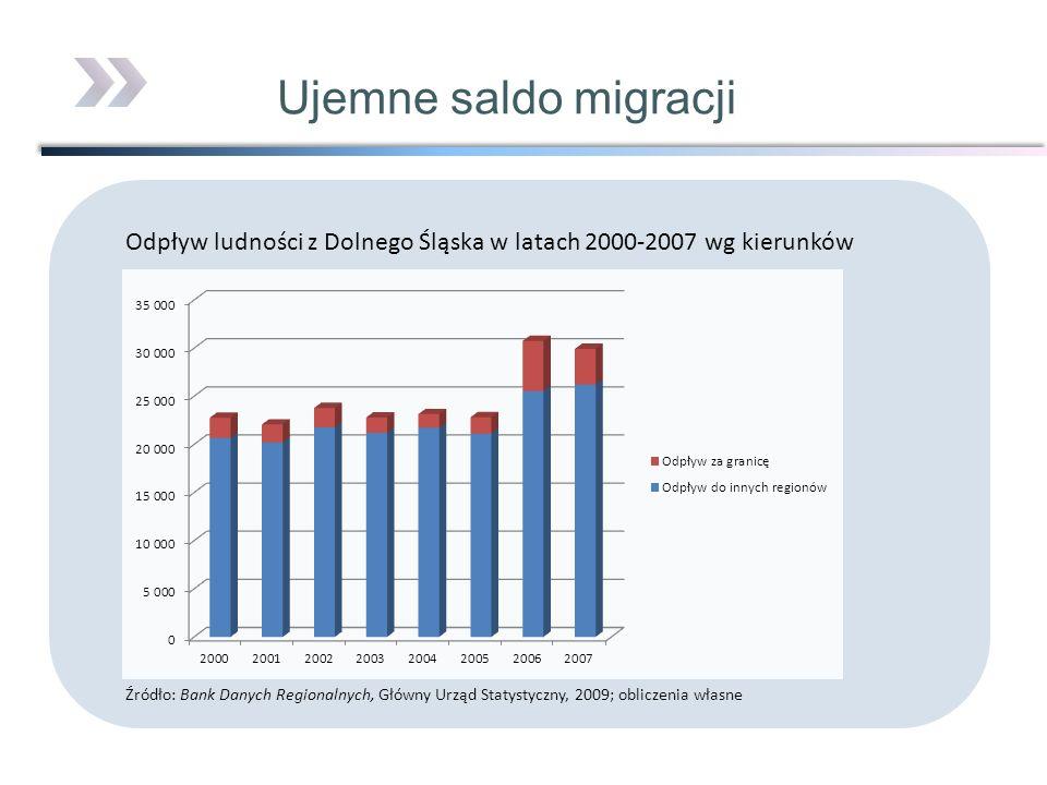Ujemne saldo migracji Odpływ ludności z Dolnego Śląska w latach 2000-2007 wg kierunków Źródło: Bank Danych Regionalnych, Główny Urząd Statystyczny, 20