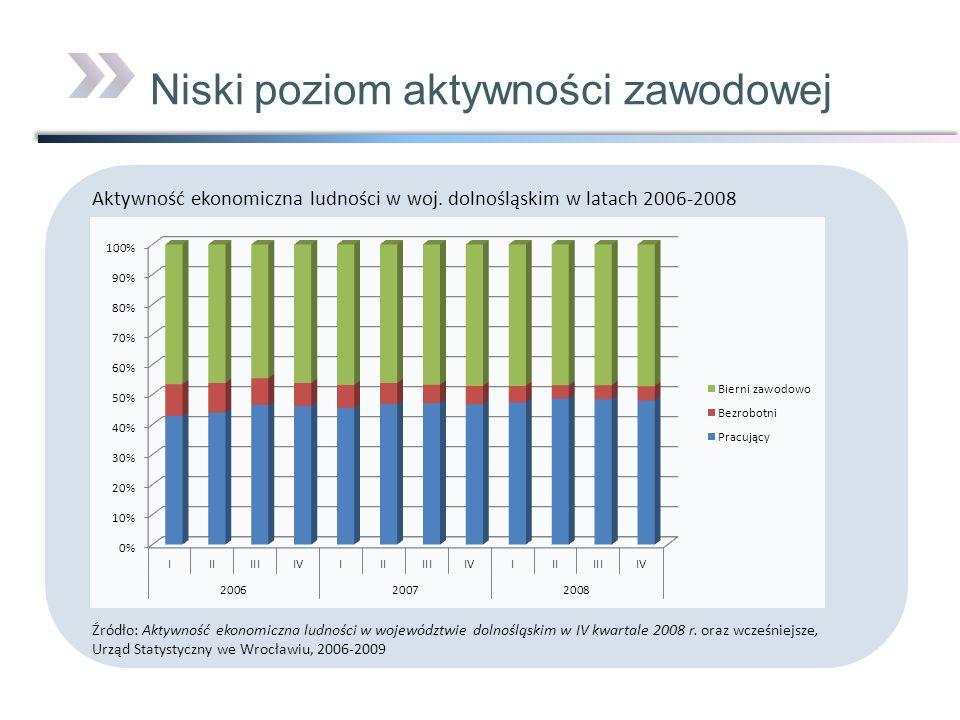 Niski poziom aktywności zawodowej Aktywność ekonomiczna ludności w woj. dolnośląskim w latach 2006-2008 Źródło: Aktywność ekonomiczna ludności w wojew