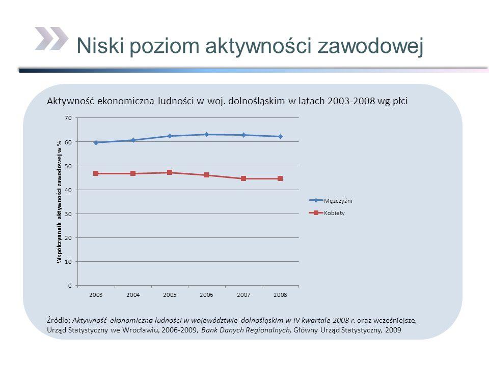 Niski poziom aktywności zawodowej Aktywność ekonomiczna ludności w woj. dolnośląskim w latach 2003-2008 wg płci Źródło: Aktywność ekonomiczna ludności