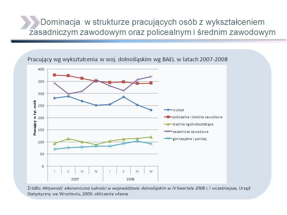 Pracujący wg wykształcenia w woj. dolnośląskim wg BAEL w latach 2007-2008 Źródło: Aktywność ekonomiczna ludności w województwie dolnośląskim w IV kwar