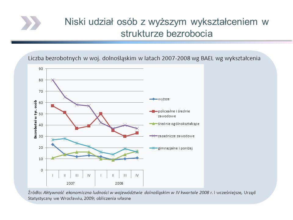 Liczba bezrobotnych w woj. dolnośląskim w latach 2007-2008 wg BAEL wg wykształcenia Źródło: Aktywność ekonomiczna ludności w województwie dolnośląskim