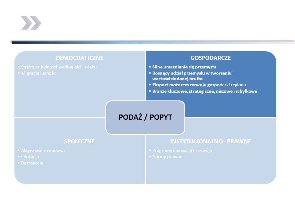 DEMOGRAFICZNE Struktura ludności według płci i wieku Migracje ludności GOSPODARCZE Silne umacnianie się przemysłu Rosnący udział przemysłu w tworzeniu