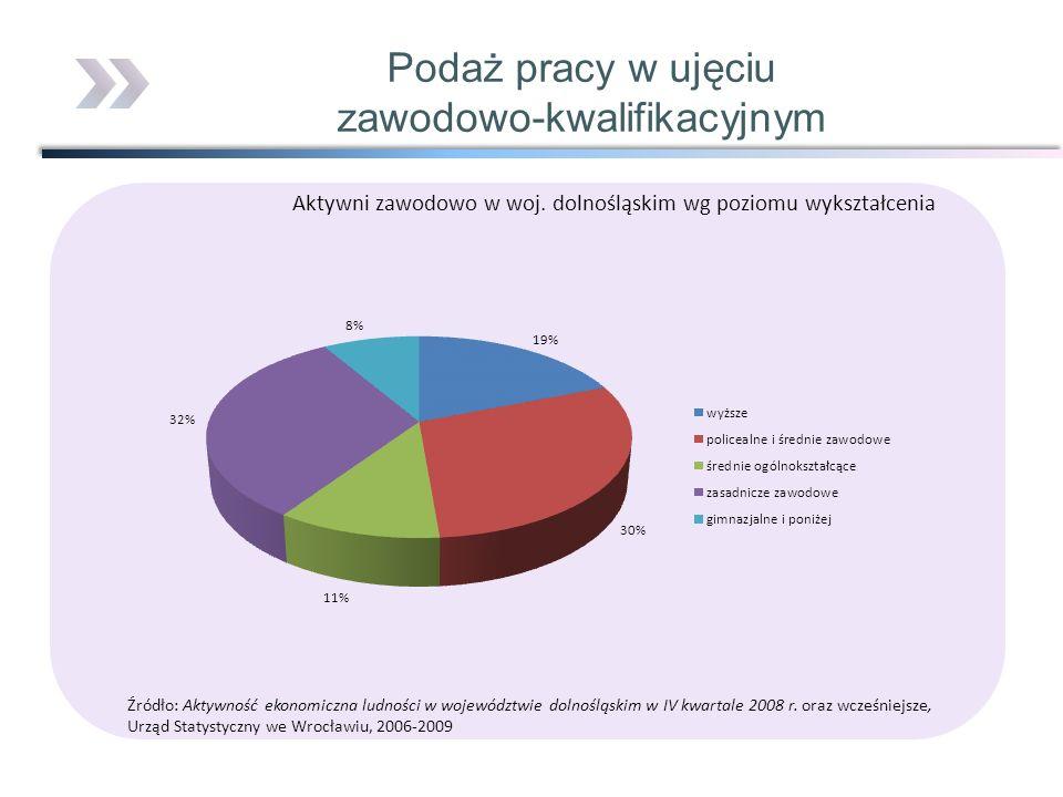 Aktywni zawodowo w woj. dolnośląskim wg poziomu wykształcenia Źródło: Aktywność ekonomiczna ludności w województwie dolnośląskim w IV kwartale 2008 r.