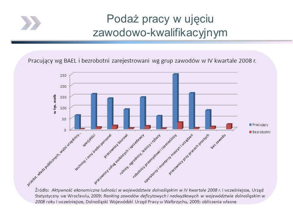 Pracujący wg BAEL i bezrobotni zarejestrowani wg grup zawodów w IV kwartale 2008 r. Źródło: Aktywność ekonomiczna ludności w województwie dolnośląskim