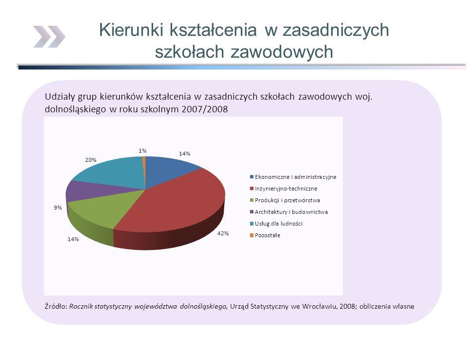 Udziały grup kierunków kształcenia w zasadniczych szkołach zawodowych woj. dolnośląskiego w roku szkolnym 2007/2008 Źródło: Rocznik statystyczny wojew