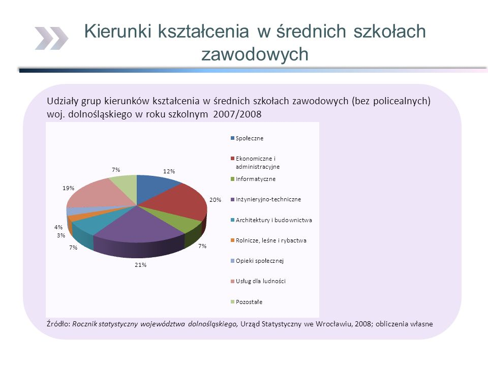 Udziały grup kierunków kształcenia w średnich szkołach zawodowych (bez policealnych) woj. dolnośląskiego w roku szkolnym 2007/2008 Źródło: Rocznik sta